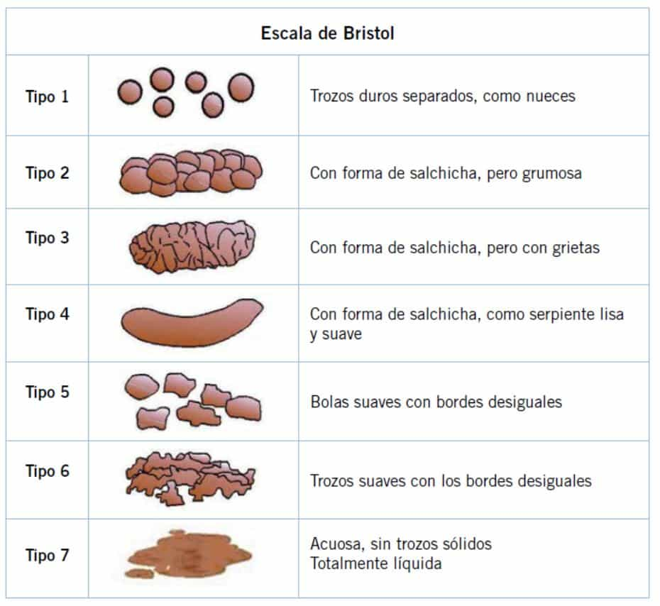 dieta para estreñimiento por colon irritable