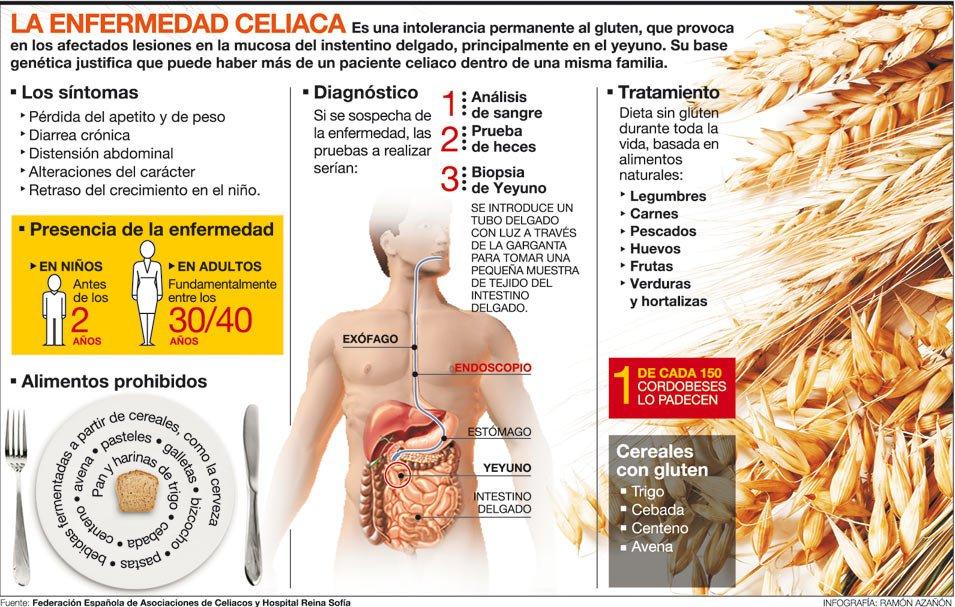 Enfermedad celiaca y gluten